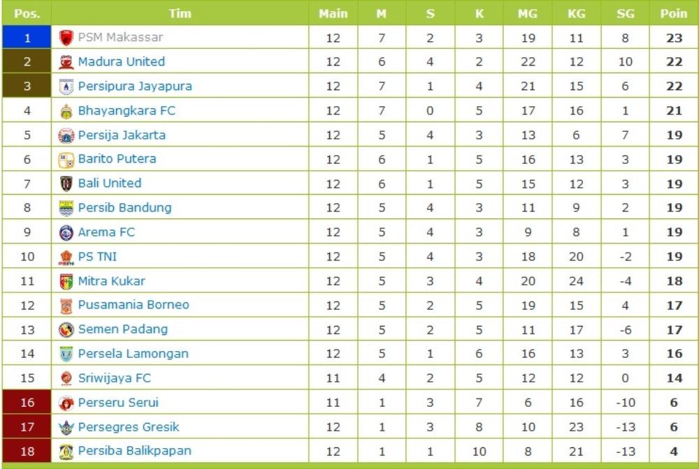 Jadwal Pertandingan Liga 1 Pekan ke-13 dan Klasemen ...