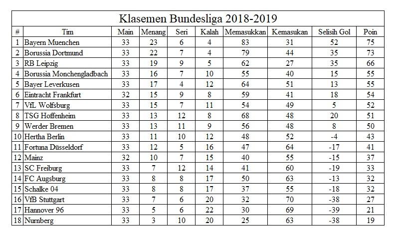 Klasemen Bundesliga 2018-2019