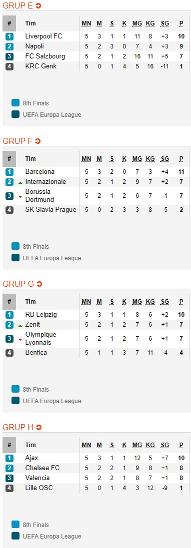 Hasil Dan Klasemen Liga Champions Tadi Malam Barcelona Dan Leipzig Lolos 16 Besar Bolalob Com
