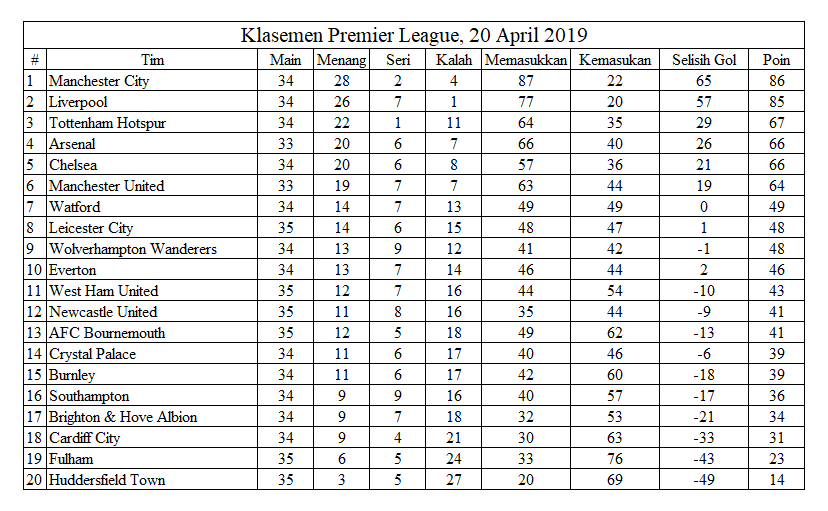 Klasemen Premier League