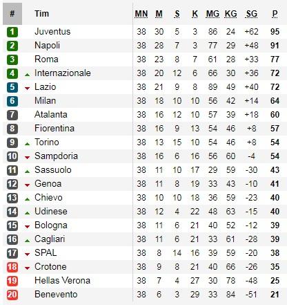 Klasemen Akhir Liga Italia
