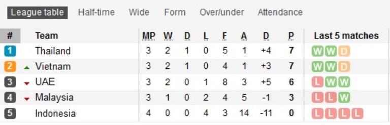Hasil Dan Klasemen Grup G Kualifikasi Piala Dunia 2022 Indonesia Makin Terpuruk Bolalob Com
