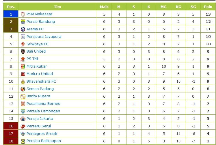 Image Result For Klasemen Sementara Liga
