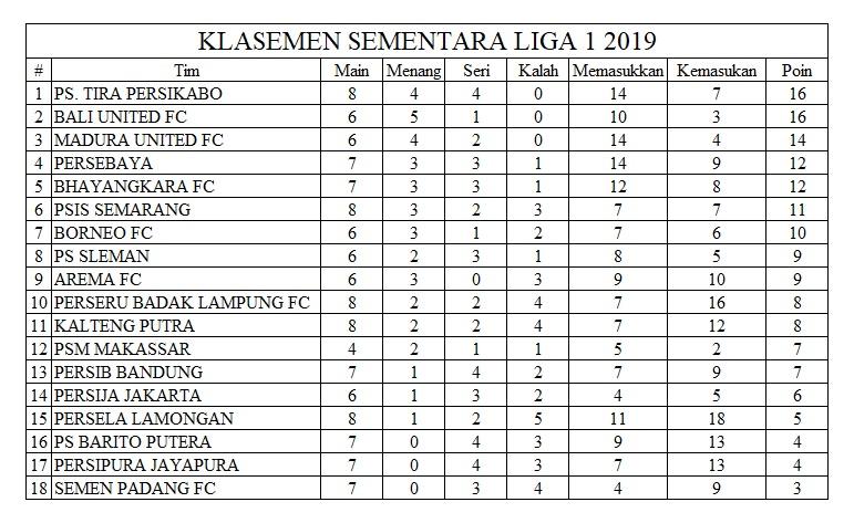 Klasemen Sementara Liga 1 2019