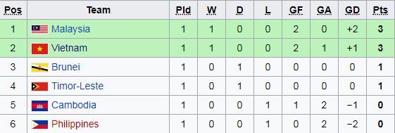 Tim Tim Di Grup B Akan Kembali Bertanding Di Ajang Ini Pada Rabu  Berikut Klasemen Sementara Grup B Piala Aff U