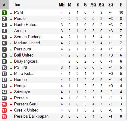 Tim Terbaik Di Indonesia Bersaing Untuk Menjadi Juara Di Kompetisi Kasta Tertinggi Berikut Klasemen Sementara Liga  Indonesia Hingga Kamis
