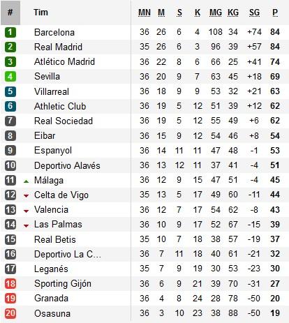 Tiket Kualifikasi Liga Champions   Tiket Liga Europa   Degradasi
