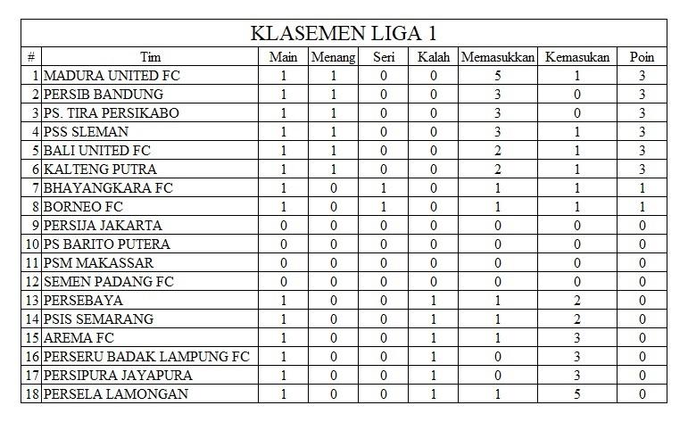 Klasemen Liga 1