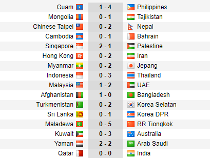 Hasil Lengkap Kualifikasi Piala Dunia 2022 Zona Asia Timnas Indonesia Terkapar Bolalob Com