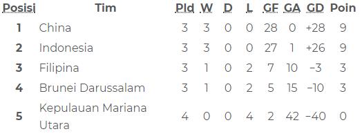 Hasil Dan Klasemen Grup G Kualifikasi Piala Asia U 16 Jumat 20 9 Bolalob Com