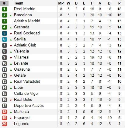 Jadwal Liga Spanyol Pekan 9 Klasemen Sementara Dan Top Skor Bolalob Com