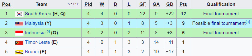 Klasemen Akhir Kualifikasi Piala Asia U 19 2018 Grup F Bolalob Com