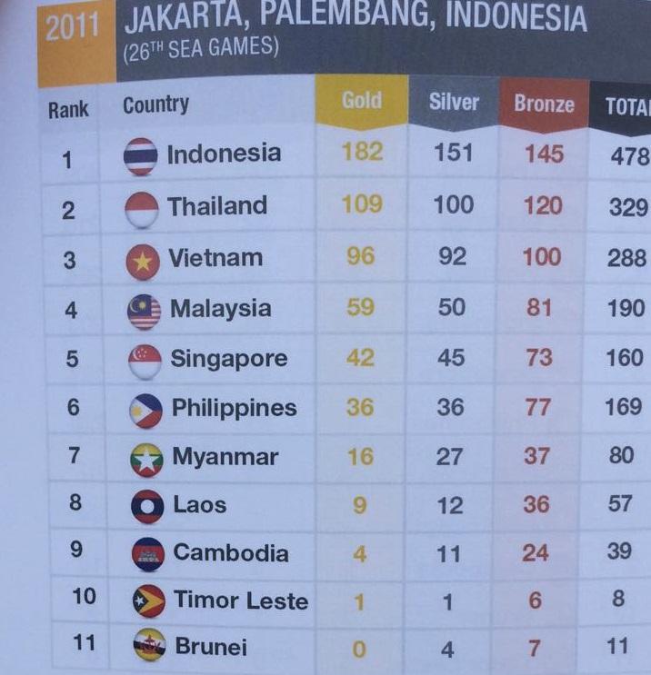 sea games 2017 selain bendera nama indonesia dan thailand juga rh bolalob com